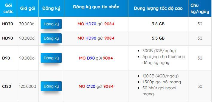 các gói cước data 4g mobifone được đăng ký nhiều nhất